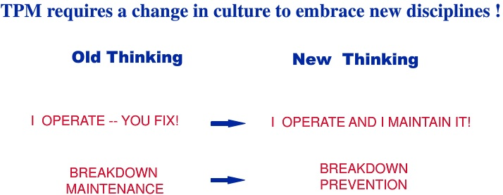 Change in culture by TPM