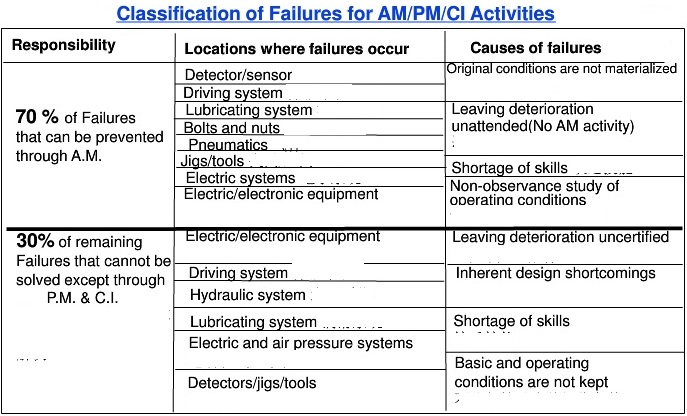 Classification of Failures of CI activities