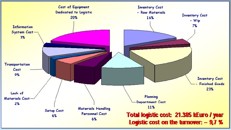 logistic cost Are you measuring the right metrics to optimize logistics costs and other parameters, which in turn have an effect on the company's business performance.