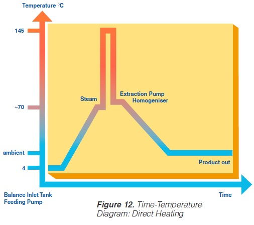 Time temperature diagram of direct heating